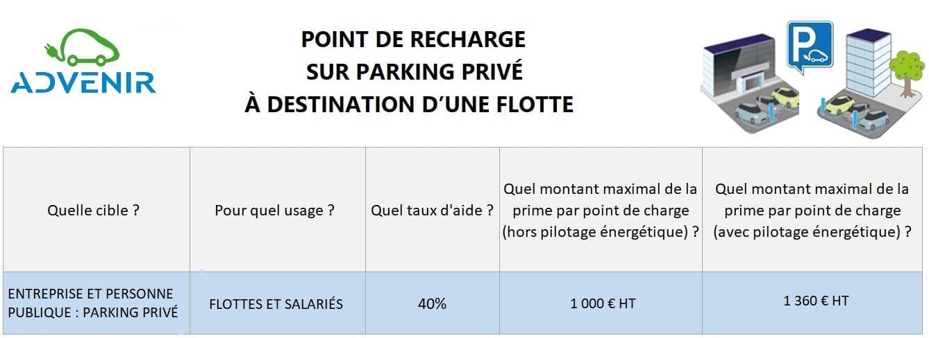 Taux-daide-parking-prive